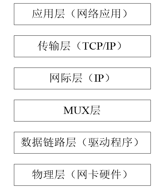 VxWorks网络协议栈分层结构示意图
