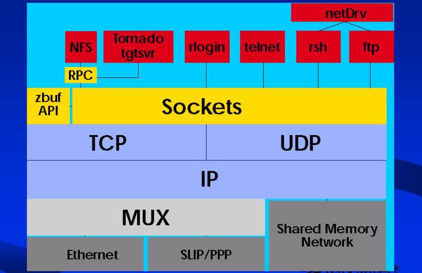 VxWorks End Network