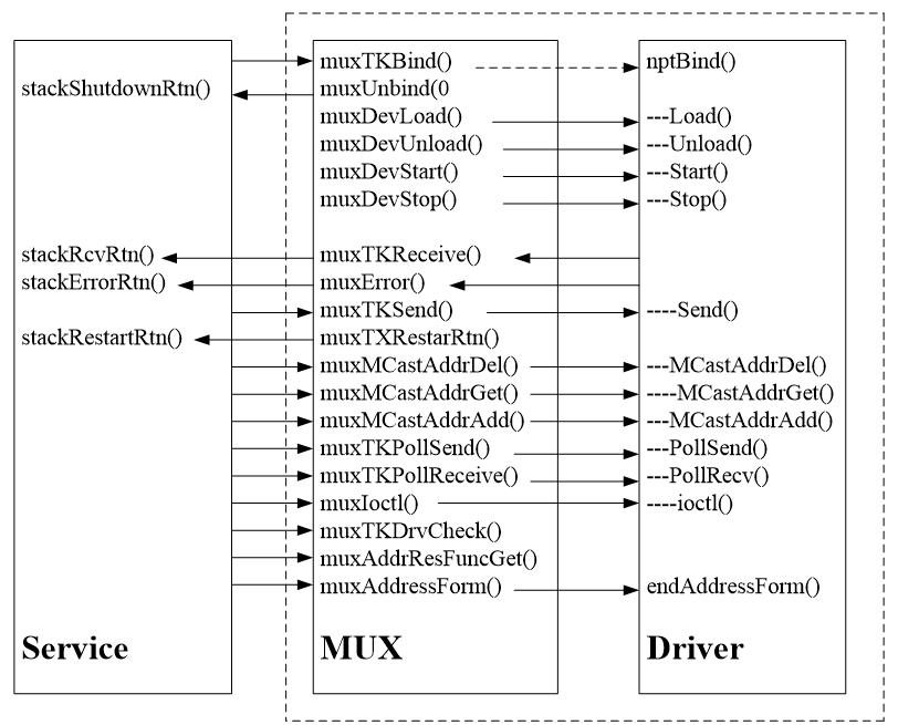 MUX与END的接口关系
