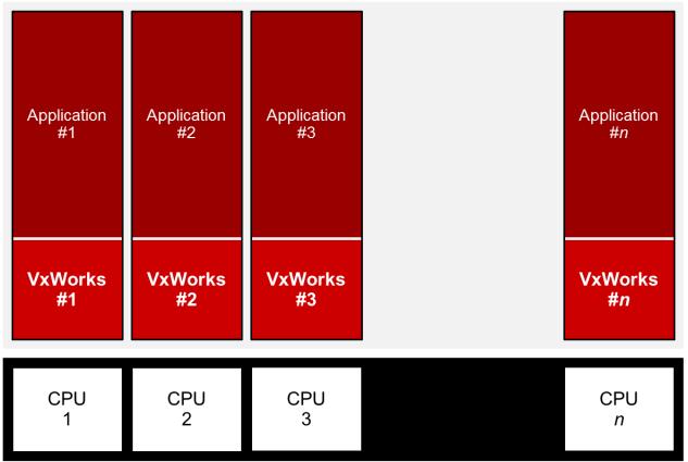 VxWorks AMP Configuration