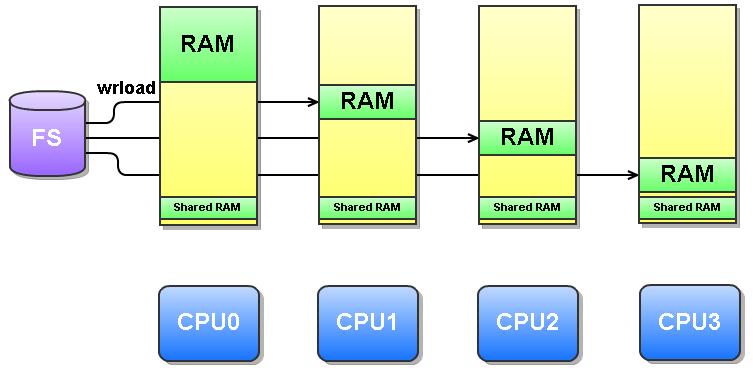 VxWorks AMP系统显示专用和共享内存分配