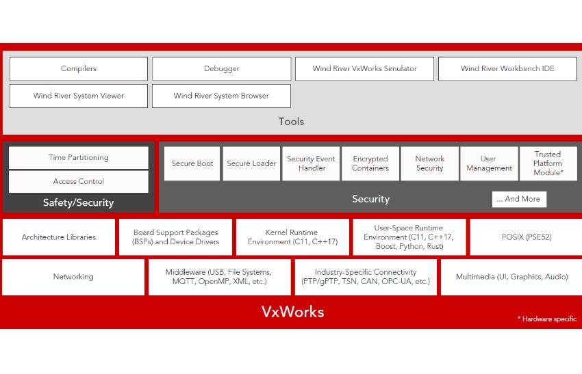 VxWorks架构