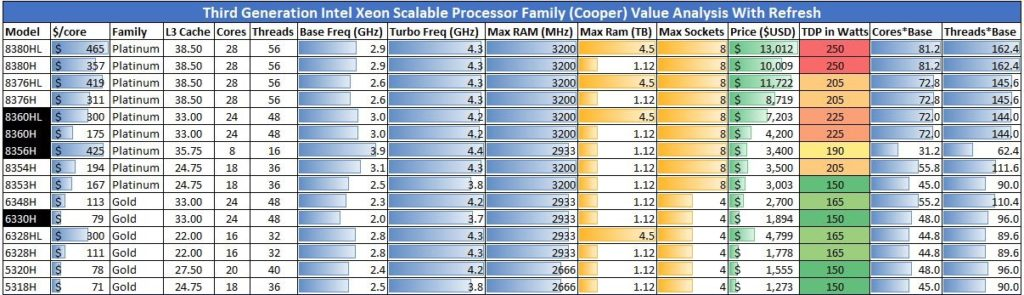 3rd Generation Intel Xeon Scalable Cooper Lake Family With Refresh