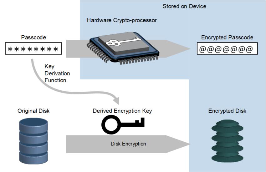 VxWorks Encryption