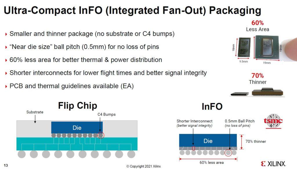 Xilinx Zynq And Artix UltraScale+ InFO Packaging